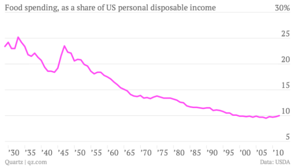 food-spending-as-a-share-of-us-personal-disposable-income-food-share-of-disposable-personal-income_chartbuilder-1