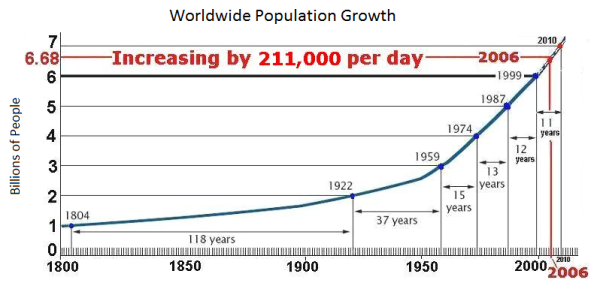 worldwide population growth