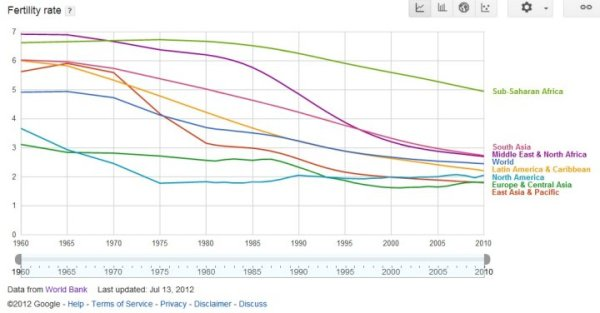 world_fertility_rate_by_region