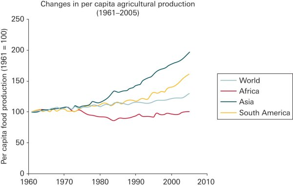 worldwide per capita food-prod-1960